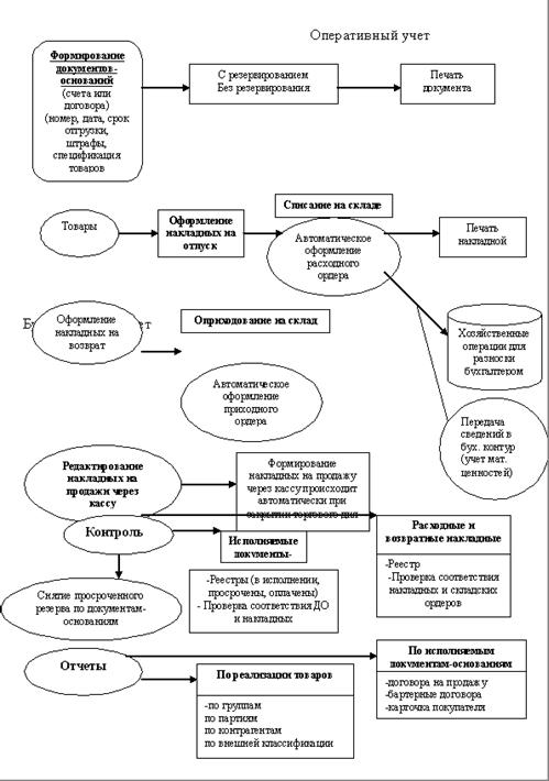 Схема информационной модели