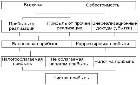 Рисунок 1 - Схема формирования