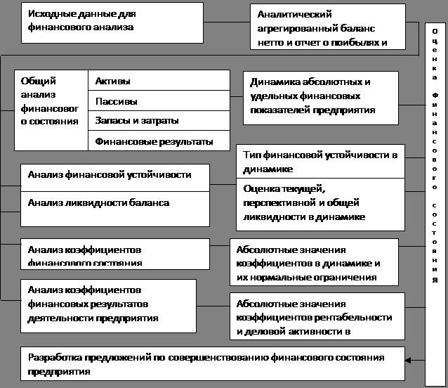 Рисунок 1 - Схема анализа